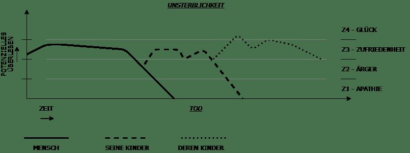 Skala des Überlebens